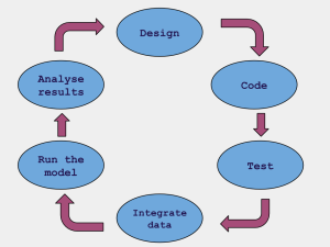 The model development cycle.