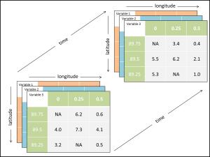 netcdf file structure