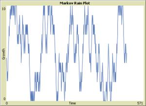 markov rain 50 50