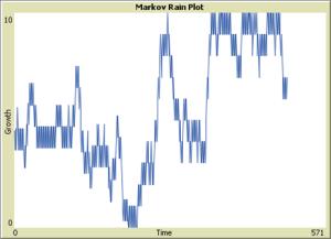 markov rain 80 80